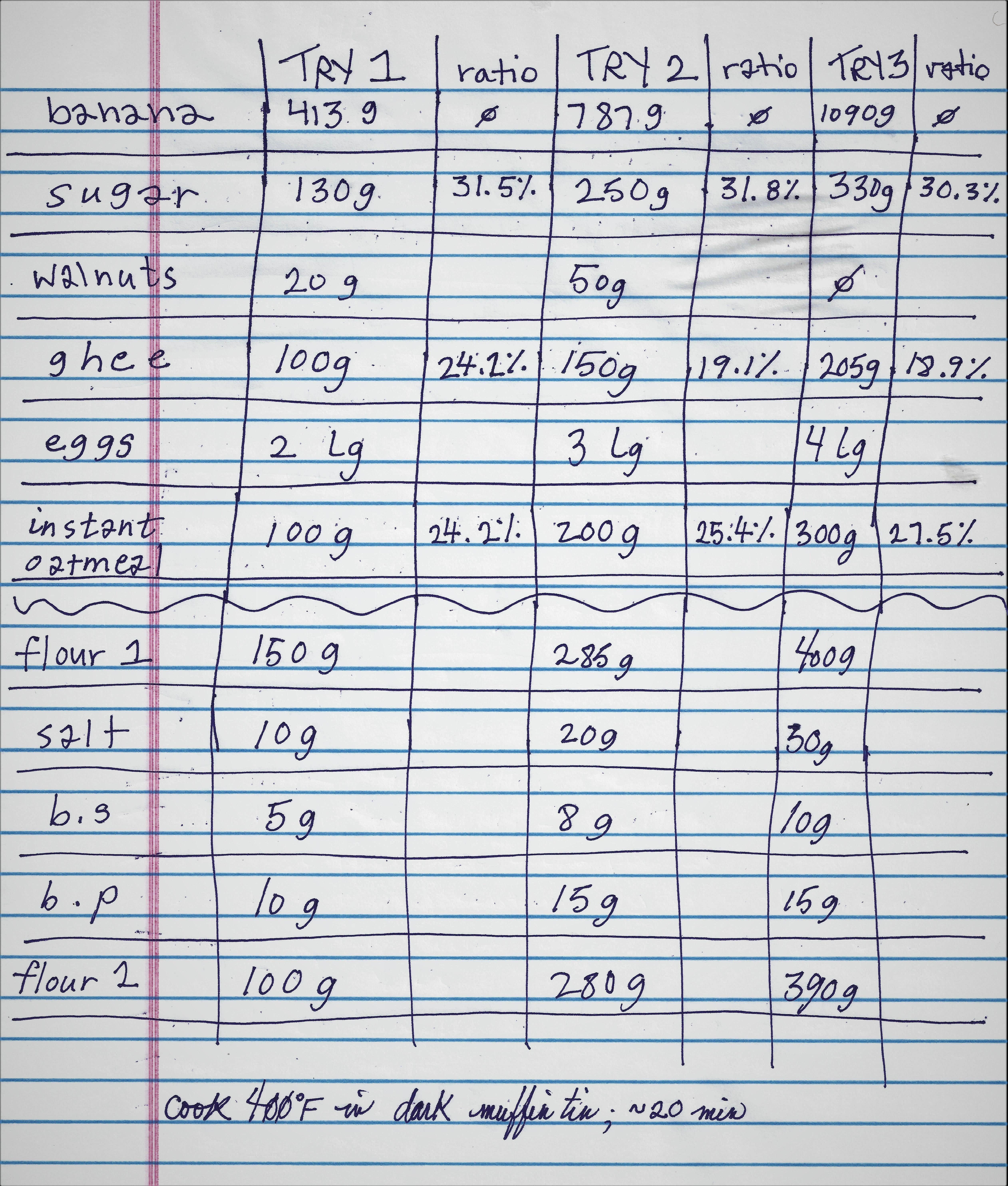banana muffin ingredient chart